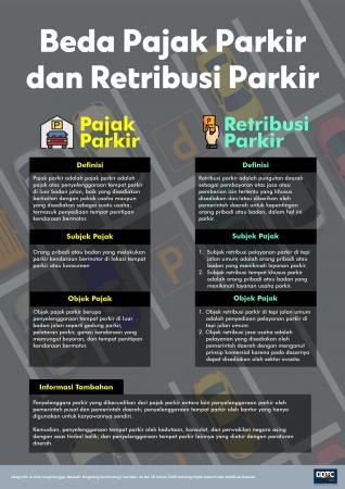 Beda Pajak Parkir dan Retribusi Parkir