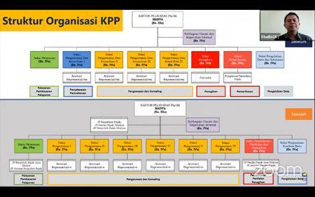 Awasi Wajib Pajak, Jumlah Seksi Pengawasan di KPP Madya Ditambah