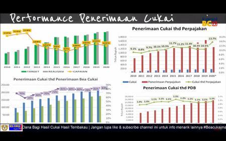 DJBC: Kontribusi Cukai pada Perpajakan Indonesia Tertinggi di Asia