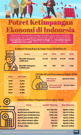 Potret Ketimpangan Ekonomi di Indonesia