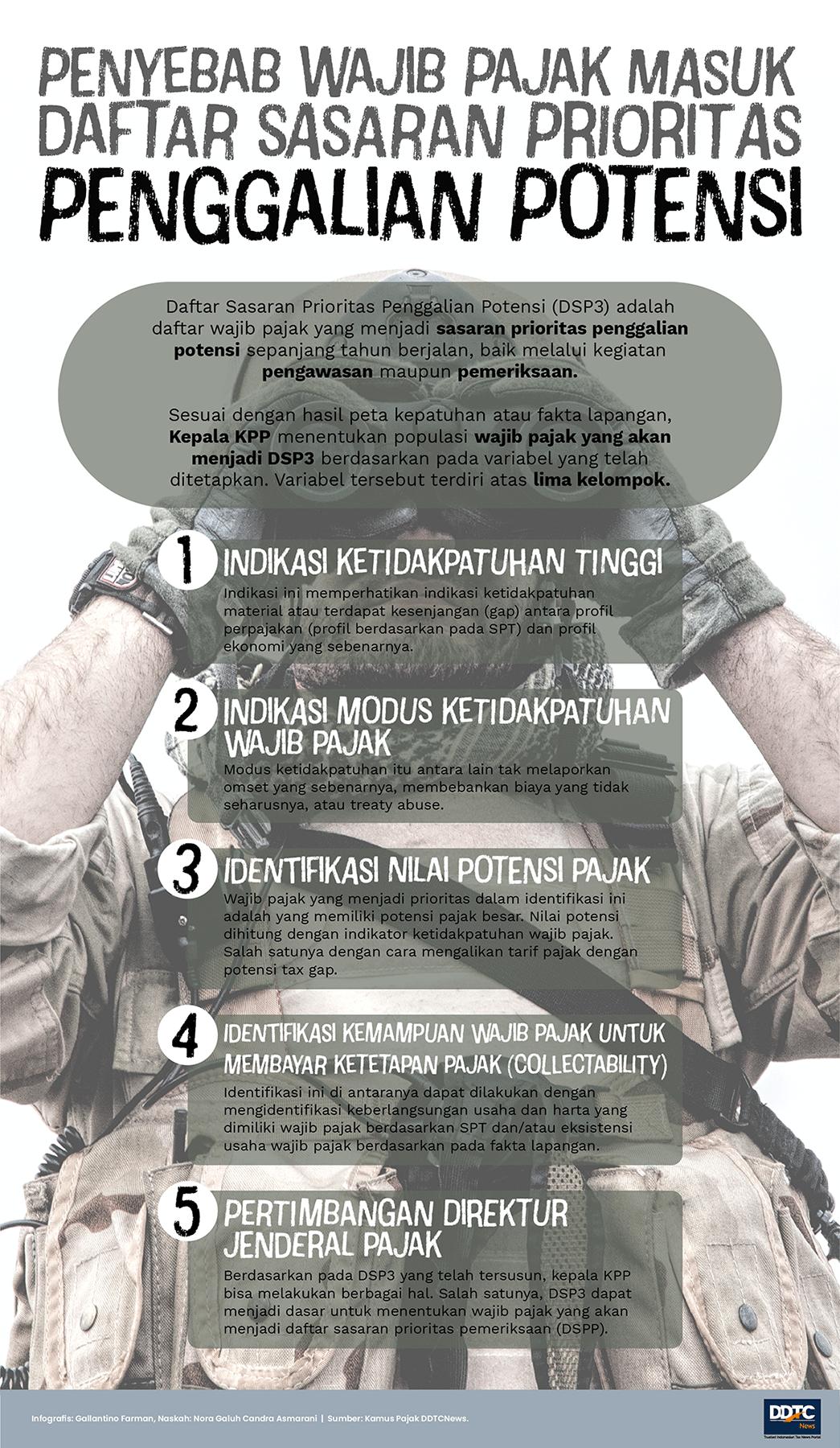 Penyebab Wajib Pajak Masuk Daftar Sasaran Prioritas Penggalian Potensi