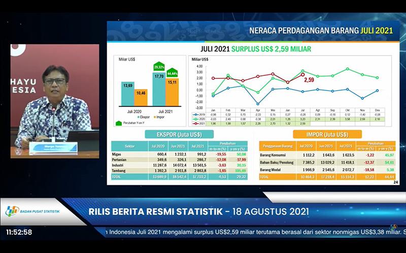 Neraca Dagang Juli 2021 Surplus US$2,59 miliar, Ini Penjelasan BPS