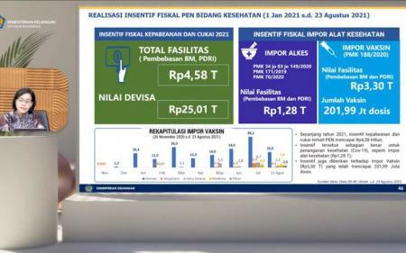 Fasilitas Fiskal atas Impor Vaksin Covid-19 Tembus Rp3,3 T