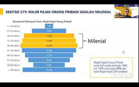 Bonus Demografi Bisa Berdampak Positif Terhadap Penerimaan Pajak