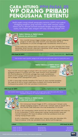 Cara Hitung PPh Pasal 25 WP Orang Pribadi Pengusaha Tertentu