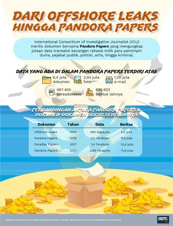 Dari Offshore Leaks Hingga Pandora Papers