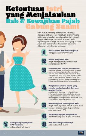 Gabung dengan Suami, Begini Ketentuan Hak & Kewajiban Pajak Istri