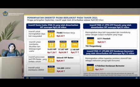 Hingga Agustus 2021, Pembeli Mobil Serap Insentif Pajak Rp1,73 Triliun