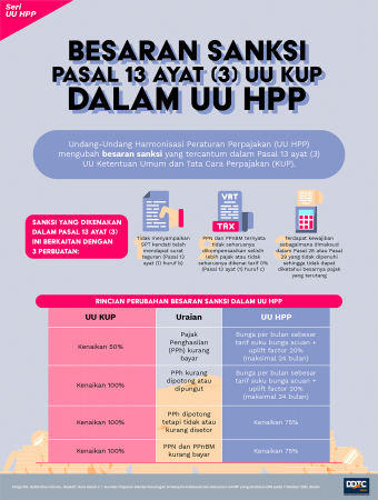 Penyesuaian Besaran Sanksi Pasal 13 ayat (3) UU KUP dalam UU HPP
