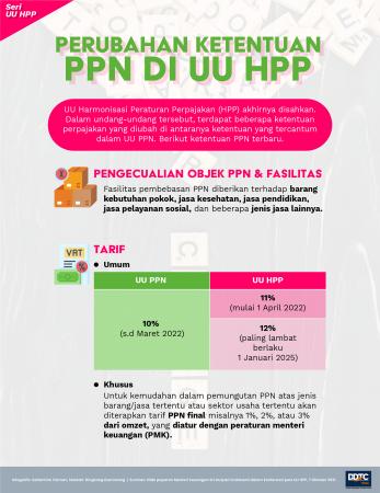 Perubahan Ketentuan PPN di UU HPP