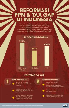 Reformasi PPN dan Tax Gap di Indonesia