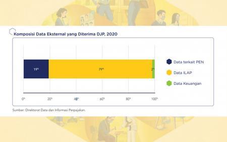 Selain Gali Potensi Pajak, Data Eksternal 2020 Dipakai DJP untuk Ini