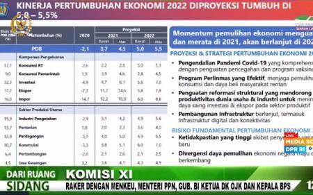 Sri Mulyani Akui Sulit Bikin Proyeksi Pertumbuhan Ekonomi, Kenapa?