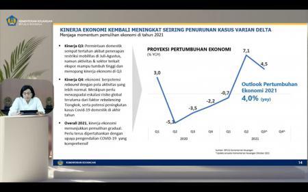Sri Mulyani Proyeksikan Ekonomi Kuartal III/2021 Tumbuh 4,5%