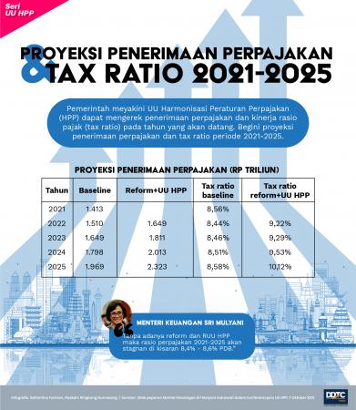 UU HPP Sah, Ini Proyeksi Penerimaan Perpajakan dan Tax Ratio 2021-2025