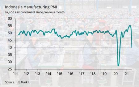 Waduh, PMI Manufaktur Indonesia Makin Merosot