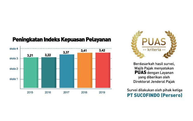 Hasil Survei Ini, WP Puas dengan Pelayanan DJP, Anda Termasuk?