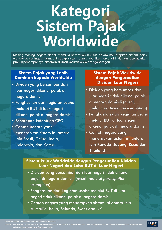 Simak, Tiga Kategori Sistem Pajak Worldwide
