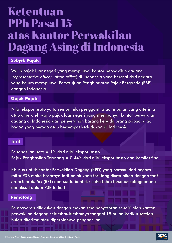 Aturan PPh Pasal 15 atas Kantor Perwakilan Dagang Asing di Indonesia