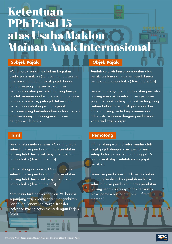 Ketentuan PPh Pasal 15 atas Usaha Maklon Mainan Anak Internasional