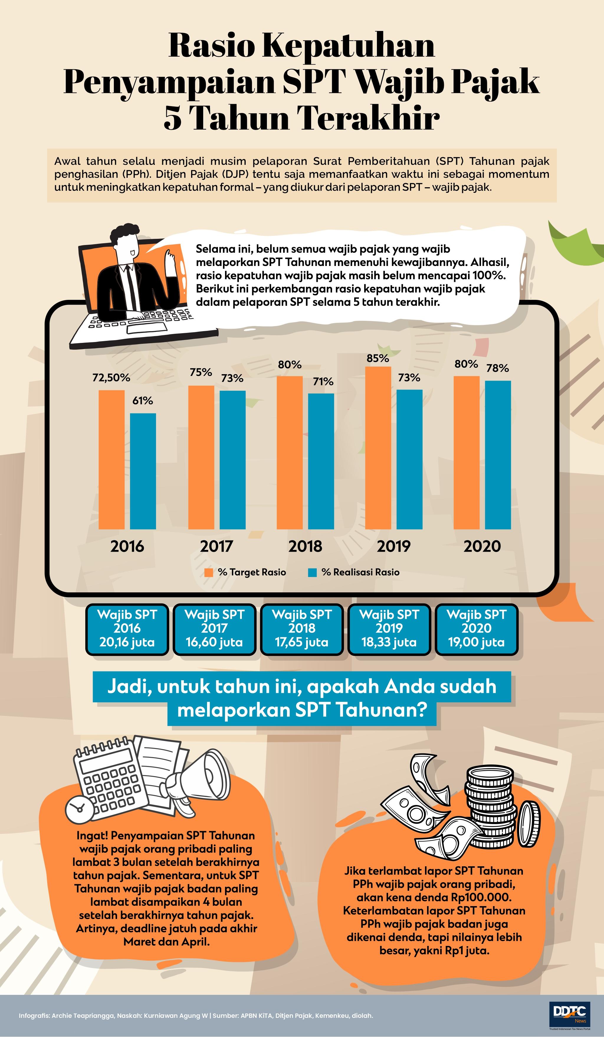 Rasio Kepatuhan Pelaporan SPT Tahunan Periode 2016-2020