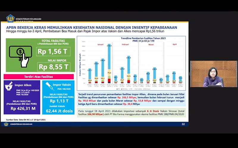 Realisasi Insentif Perpajakan Impor Vaksin Capai Rp1,13 Triliun