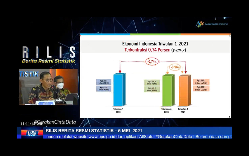 Data Terbaru BPS, Pertumbuhan Ekonomi Kuartal I/2021 Minus 0,74%