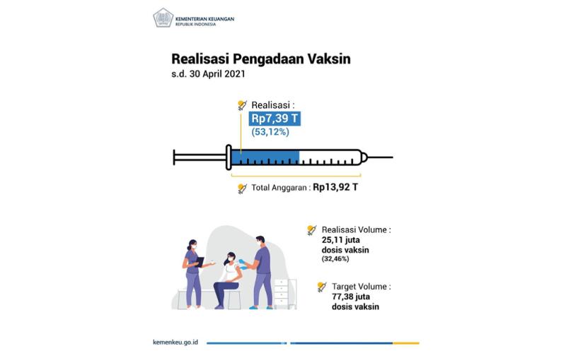 Ini Realisasi Anggaran Pengadaan Vaksin Covid-19 Hingga April 2021