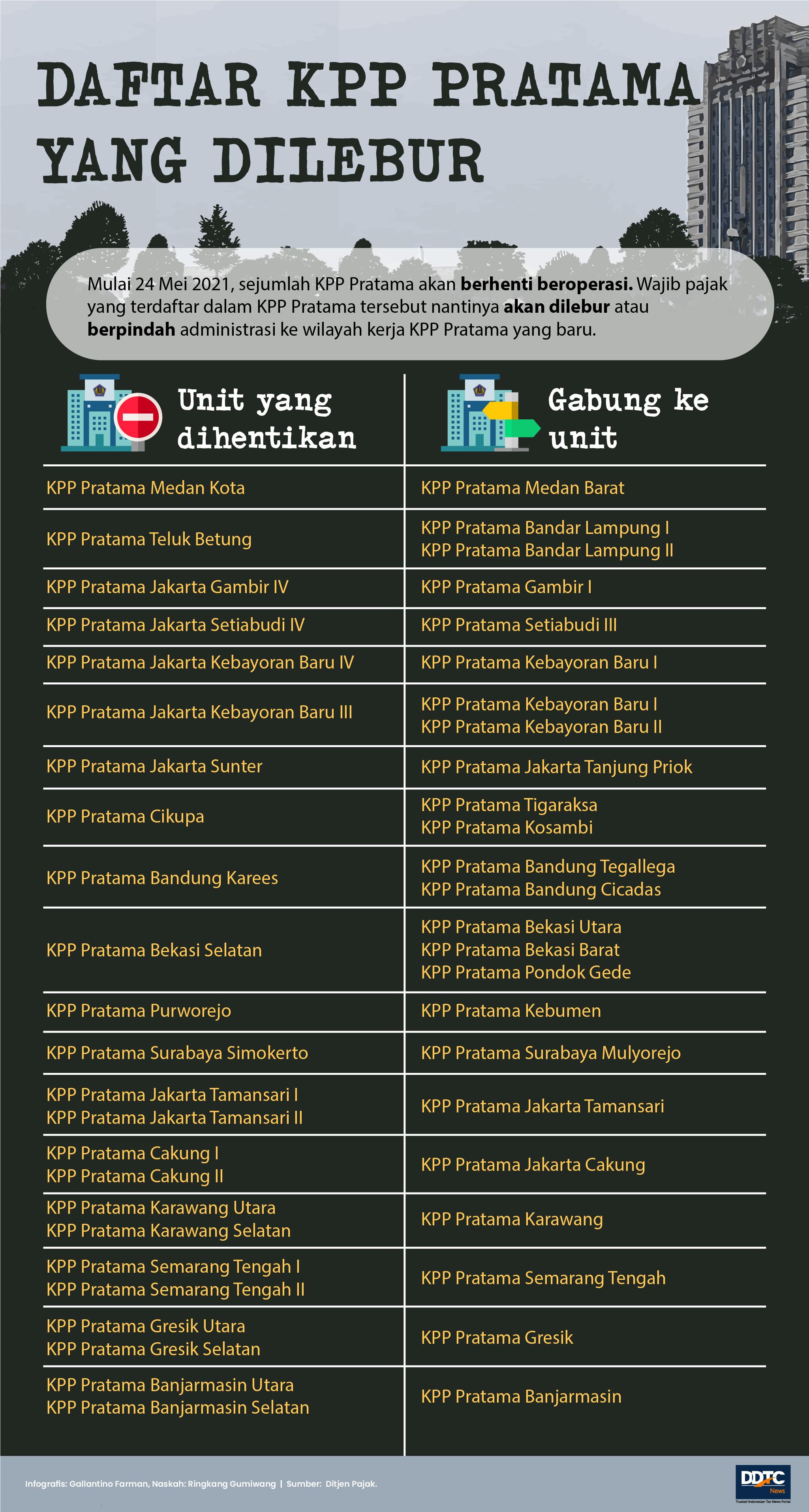 Simak, Daftar KPP Pratama yang Berhenti Beroperasi