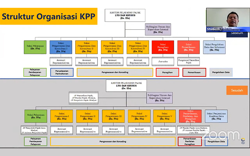 KPP Pratama Tetap Awasi Wajib Pajak Strategis