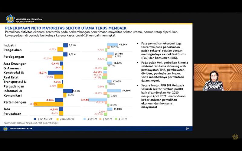 Penerimaan Pajak Industri Pengolahan Tumbuh 5,31%