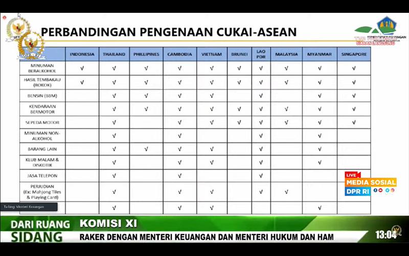 Bahas RUU KUP dengan DPR, Sri Mulyani Singgung Cukai Plastik