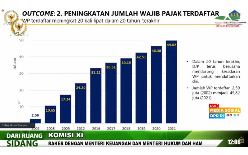 Berapa Jumlah Wajib Pajak di Indonesia Sekarang? Ini Kata Sri Mulyani