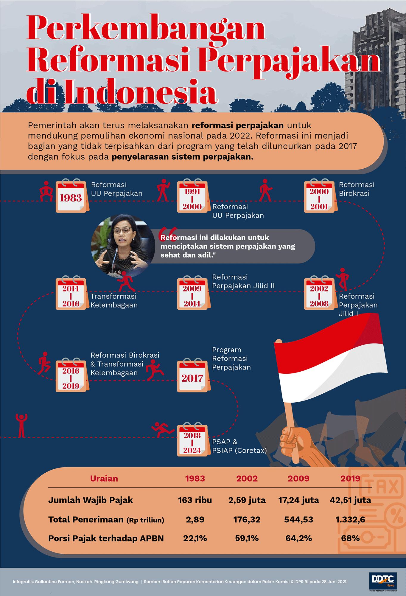 Perkembangan Reformasi Perpajakan di Indonesia