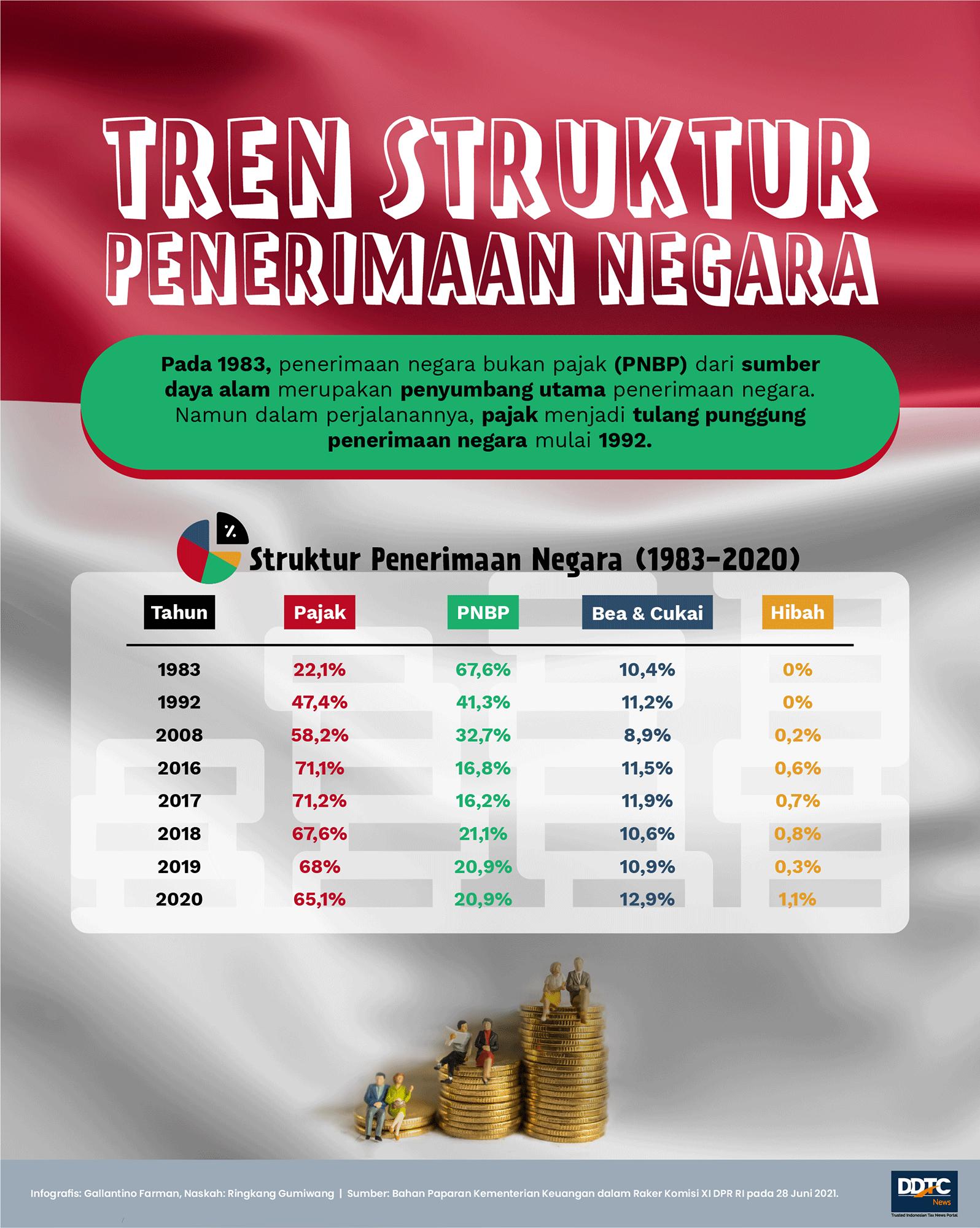 Tren Struktur Penerimaan Negara 1983-2020