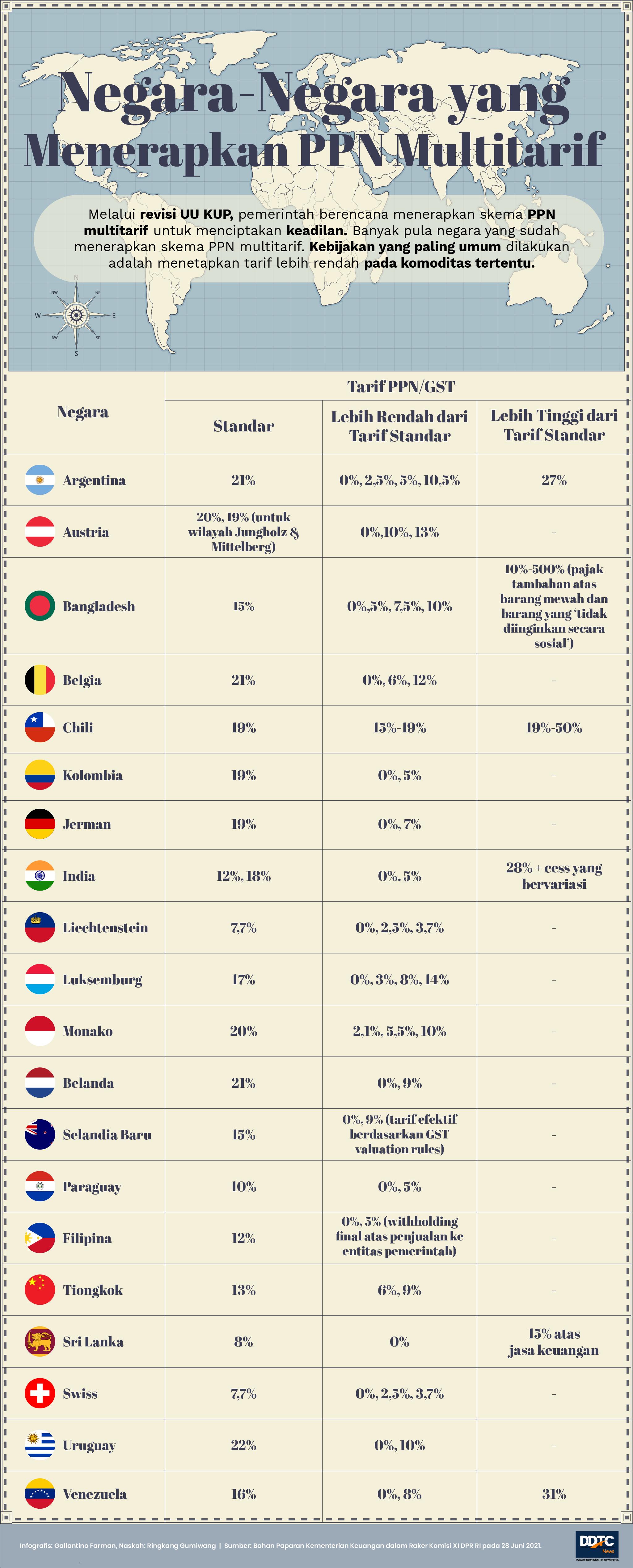 Ini Daftar Negara yang Menerapkan PPN Multitarif