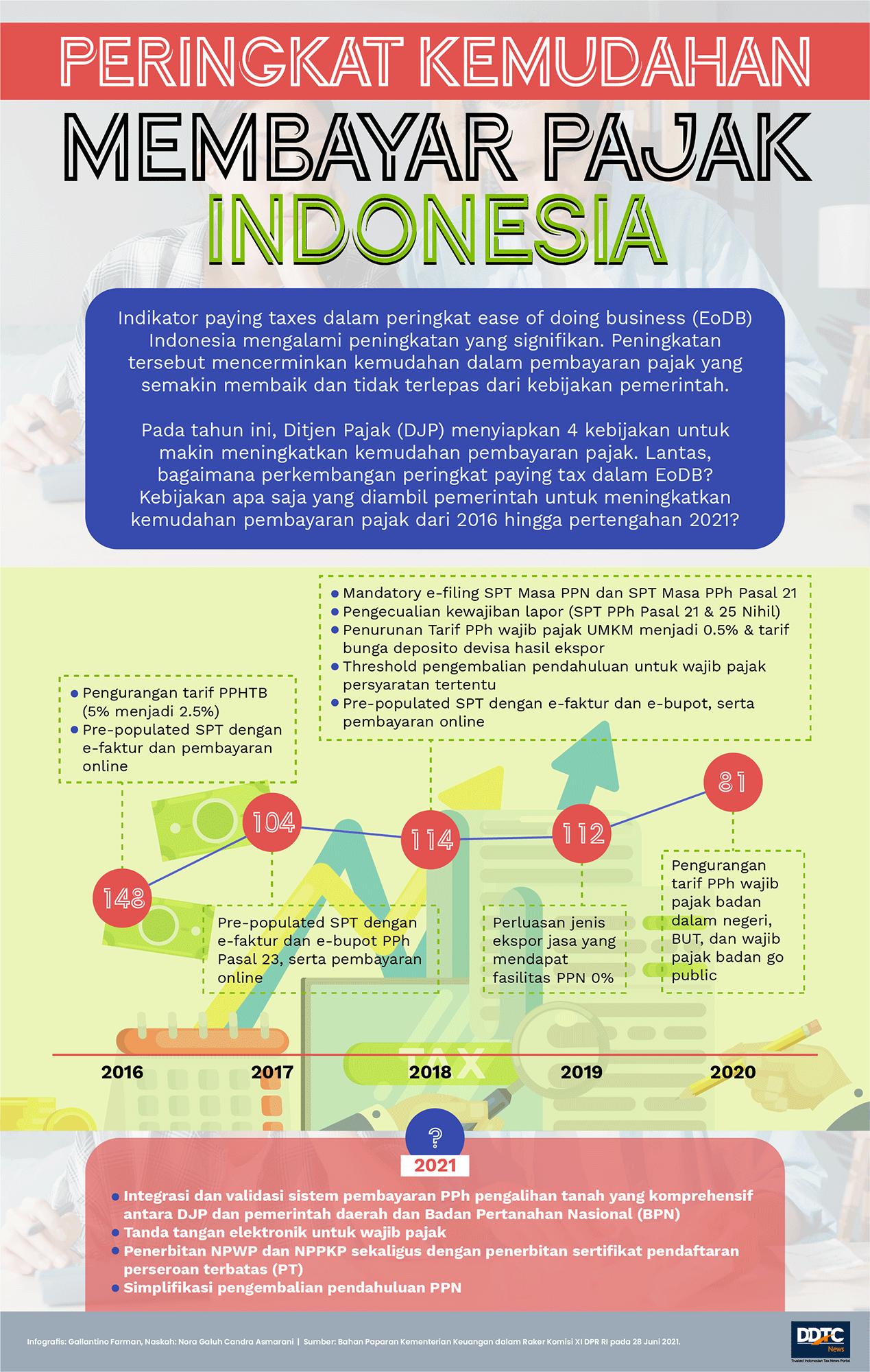 Peringkat Kemudahan Membayar Pajak Indonesia