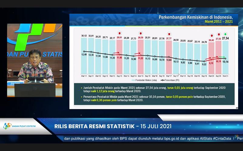 Penduduk Miskin Indonesia 27,54 Juta Orang, Ini Data Terbaru BPS