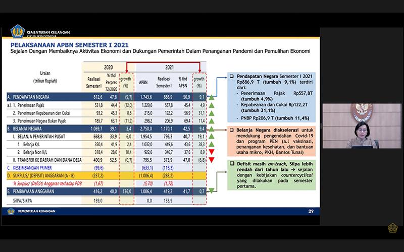 Penerimaan Pajak Tumbuh 4,9%, Sri Mulyani: Pembalikan Cukup Tinggi