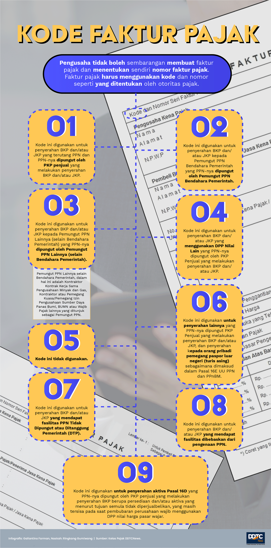 Sederet Kode Faktur Pajak dan Fungsinya