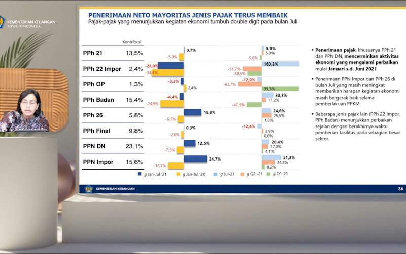 Masih Minus 4,4%, Sri Mulyani Sebut Penerimaan PPh Badan Membaik