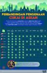 Perbandingan Pengenaan Cukai di Negara Asean