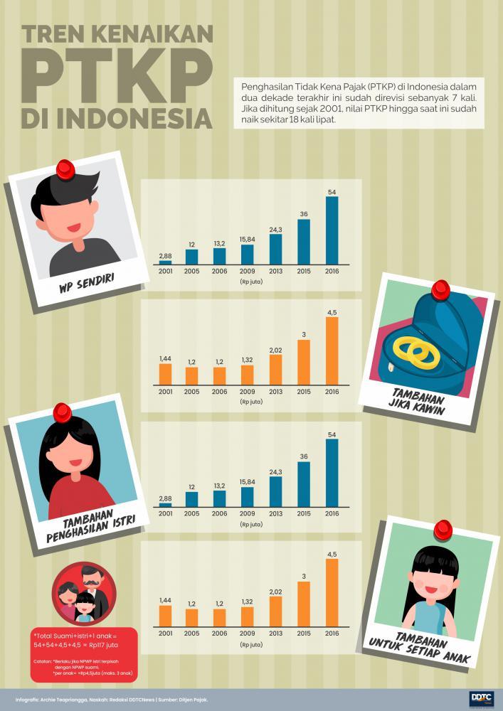 Tren Penghasilan Bebas Pajak di Indonesia