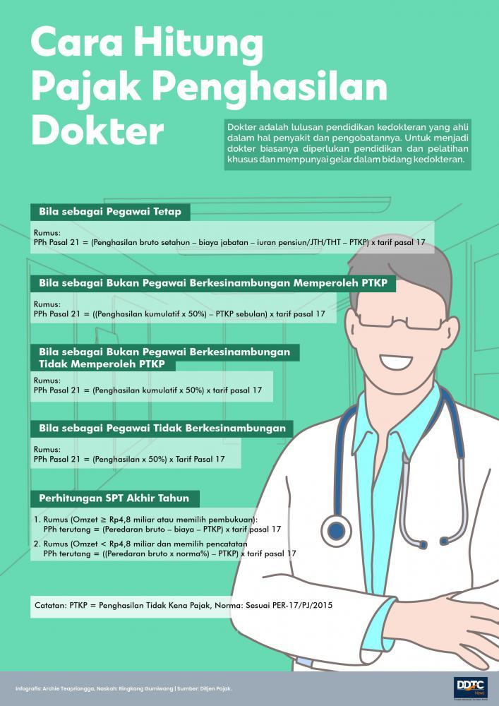 Cara Hitung Pajak Penghasilan Dokter