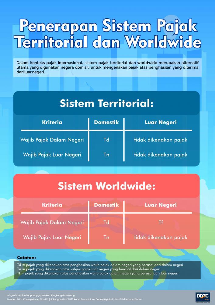 Penerapan Sistem Pajak Territorial dan Worldwide