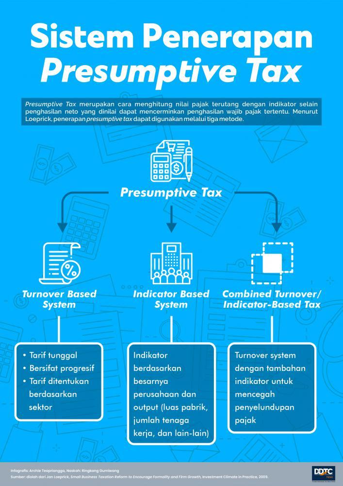 Penerapan Sistem Presumptive Tax