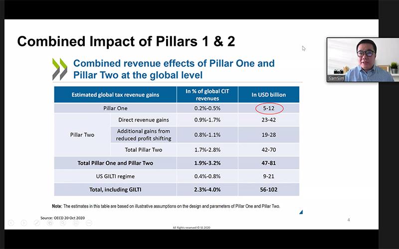 Proposal OECD Dinilai Belum Cukup Tutupi Kebutuhan Fiskal Corona