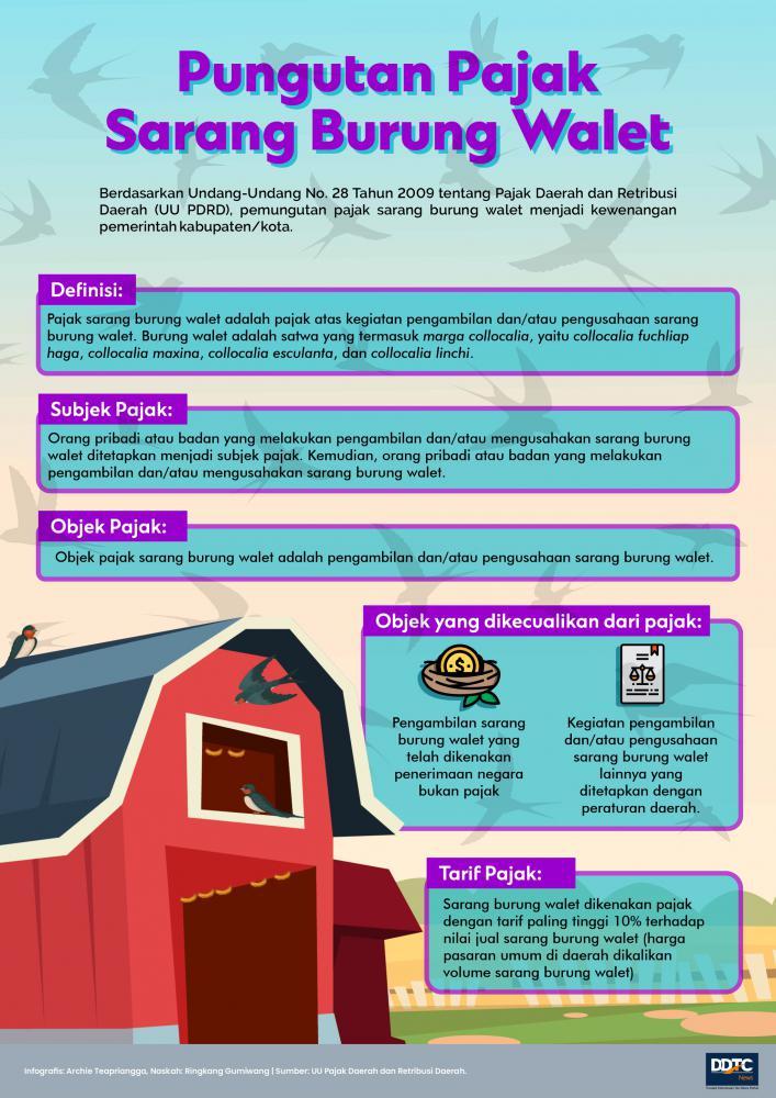 Begini Aturan Pajak Sarang Burung Walet