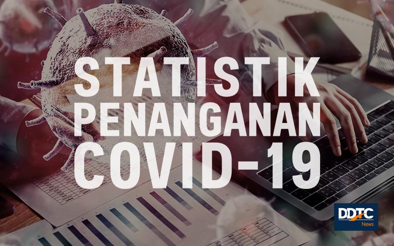 Melihat Kaitan Pendapatan Negara dengan Penanganan Covid-19