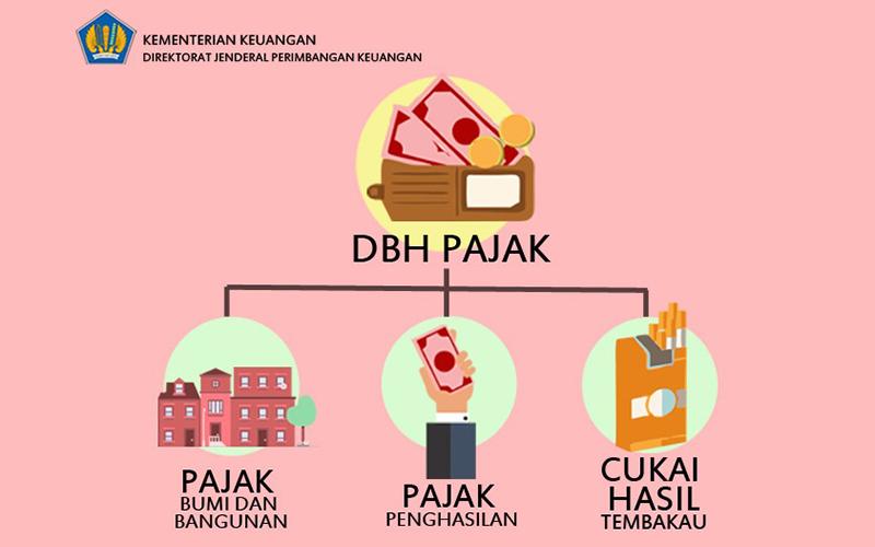 Dapat Tawaran Bank Depositokan DBH Pajak, Pemda Menolak